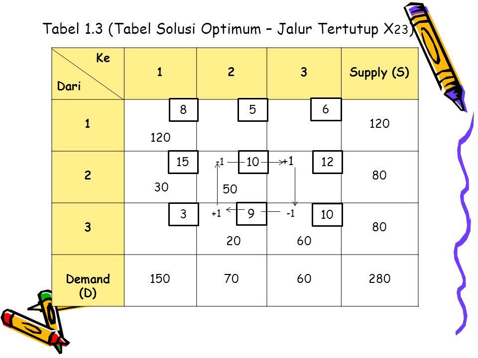 Tabel 1.3 (Tabel Solusi Optimum – Jalur Tertutup X 23 ) Ke Dari 123Supply (S) 1 120 2 30 50 +1 80 3 +1 20 60 80 Demand (D) 1507060280 8 3 1015 5 10 6