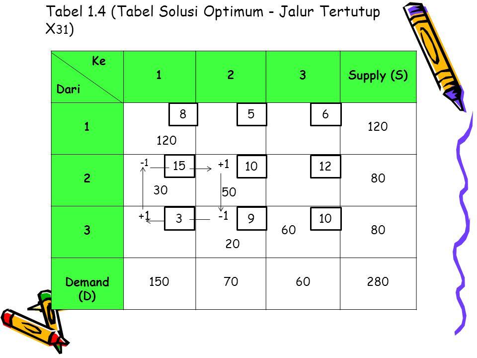Tabel 1.4 (Tabel Solusi Optimum - Jalur Tertutup X 31 ) Ke Dari 123Supply (S) 1 120 2 30 +1 50 80 3 +1 20 6080 Demand (D) 1507060280 8 3 10 15 5 10 6