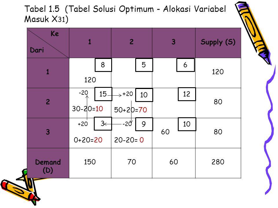 Tabel 1.5 (Tabel Solusi Optimum - Alokasi Variabel Masuk X 31 ) Ke Dari 123Supply (S) 1 120 2 -20 30-20=10 + 20 50+20=70 80 3 +20 0+20=20 -20 20-20= 0
