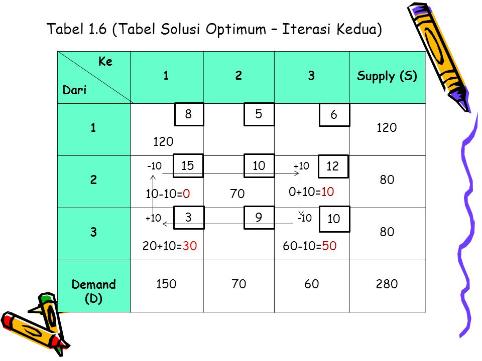 Tabel 1.6 (Tabel Solusi Optimum – Iterasi Kedua) Ke Dari 123Supply (S) 1 120 2 -10 10-10=0 70 +10 0+10=10 80 3 +10 20+10=30 -10 60-10=50 80 Demand (D)