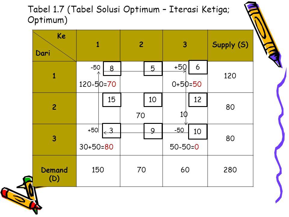 Tabel 1.7 (Tabel Solusi Optimum – Iterasi Ketiga; Optimum) Ke Dari 123Supply (S) 1 -50 120-50=70 +50 0+50=50 120 2 70 10 80 3 +50 30+50=80 -50 50-50=0