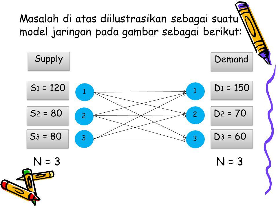 Masalah di atas juga dapat dirumuskan sebagai suatu masalah linier programming, sebagai berikut: Minimumkan: Z = 8X 11 + 5X 12 + 6X 13 + 15X 21 + 10X 22 + 12X 23 + 3X 31 + 9X 32 + 10X 33 Batasan : X 11 + X 12 + X 13 = 120 (penawaran pabrik 1) X 21 + X 22 + X 23 = 80 (penawaran pabrik 2) X 31 + X 32 + X 33 = 80 (penawaran pabrik 3) X 11 + X 21 + X 31 = 150 (permintaan pabrik 1) X 12 + X 22 + X 32 = 70 (permintaan pabrik 2) X 13 + X 23 + X 33 = 60 (permintaan pabrik 3)