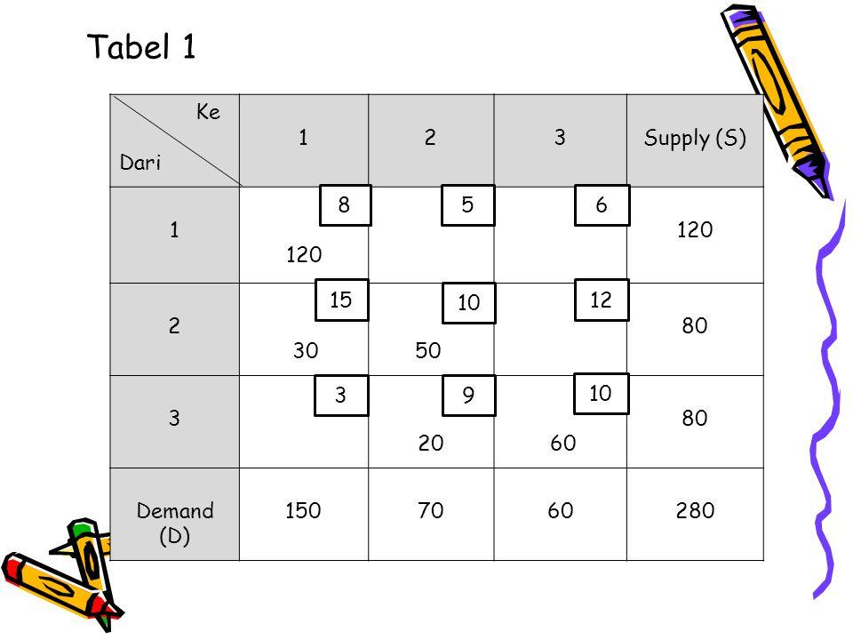 Tabel 1 Ke Dari 123Supply (S) 1 120 2 30 50 80 3 20 60 80 Demand (D) 1507060280 8 3 10 15 5 10 6 12 9