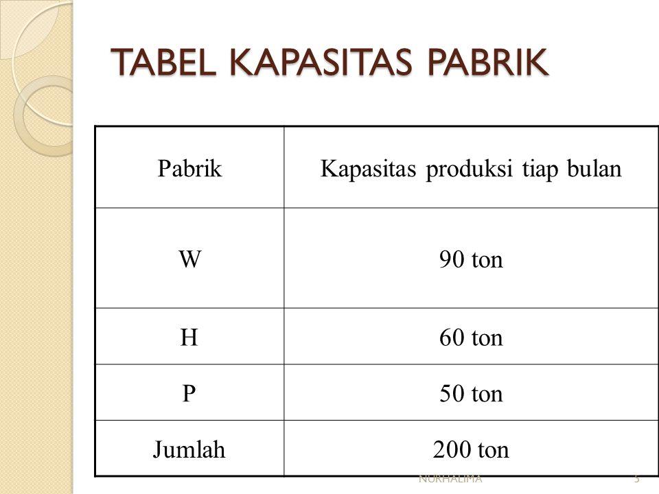 TABEL KAPASITAS PABRIK PabrikKapasitas produksi tiap bulan W90 ton H60 ton P50 ton Jumlah200 ton NURHALIMA5