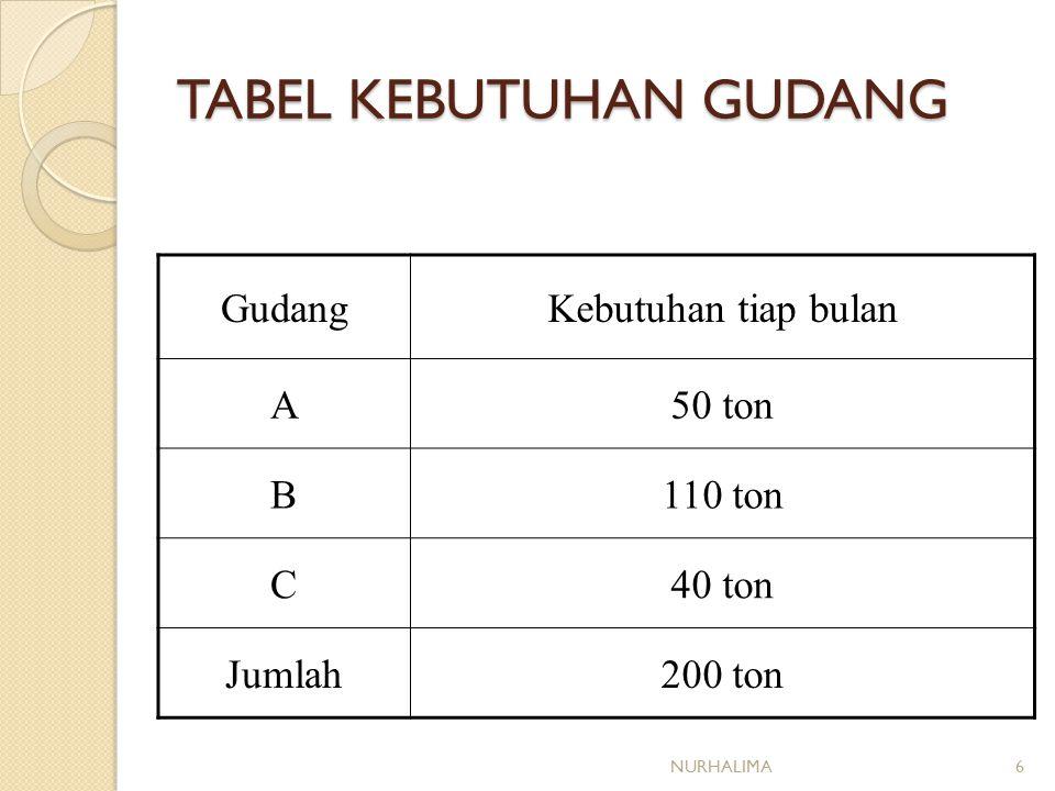 TABEL KEBUTUHAN GUDANG GudangKebutuhan tiap bulan A50 ton B110 ton C40 ton Jumlah200 ton NURHALIMA6