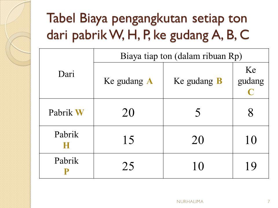 Tabel Biaya pengangkutan setiap ton dari pabrik W, H, P, ke gudang A, B, C Dari Biaya tiap ton (dalam ribuan Rp) Ke gudang AKe gudang B Ke gudang C Pabrik W 2058 Pabrik H 152010 Pabrik P 251019 NURHALIMA7