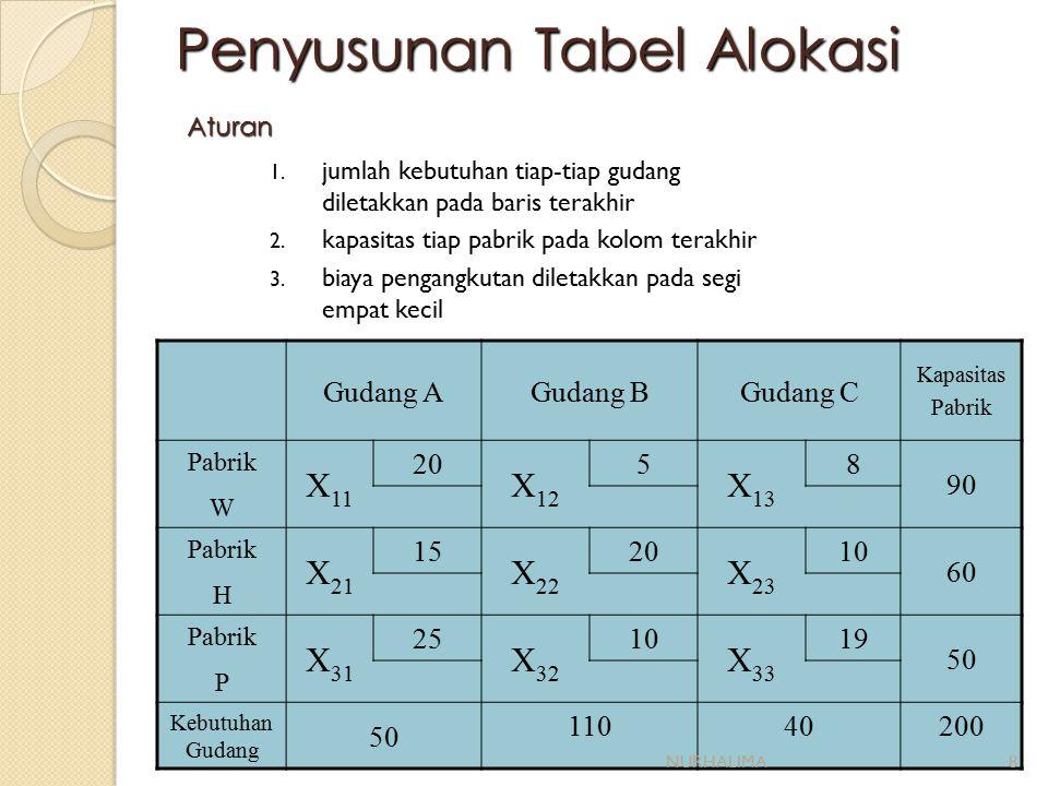 Penyusunan Tabel Alokasi Aturan 1.