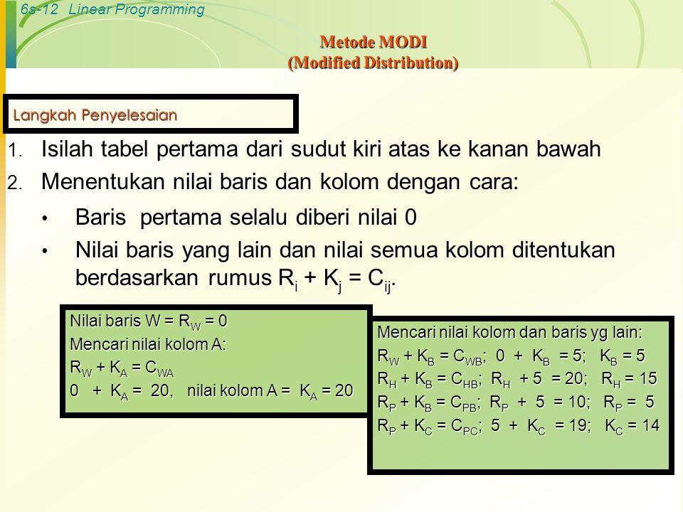6s-12Linear Programming Metode MODI (Modified Distribution) 1. Isilah tabel pertama dari sudut kiri atas ke kanan bawah 2. Menentukan nilai baris dan