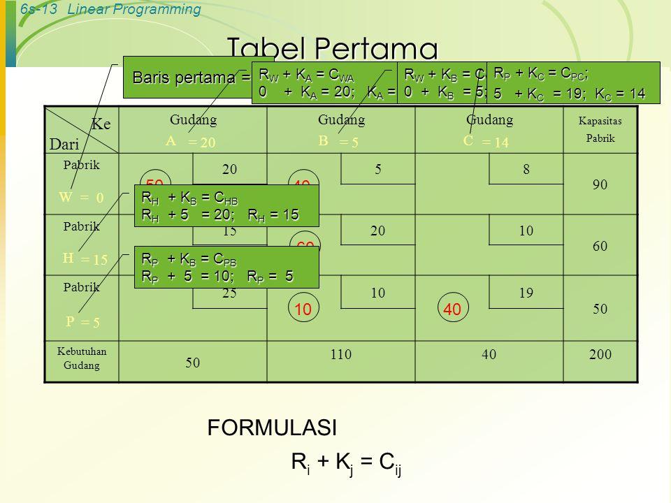 6s-13Linear Programming Tabel Pertama Gudang A Gudang B Gudang C Kapasitas Pabrik Pabrik 20 58 90 W Pabrik 152010 60 H Pabrik 251019 50 P Kebutuhan Gu