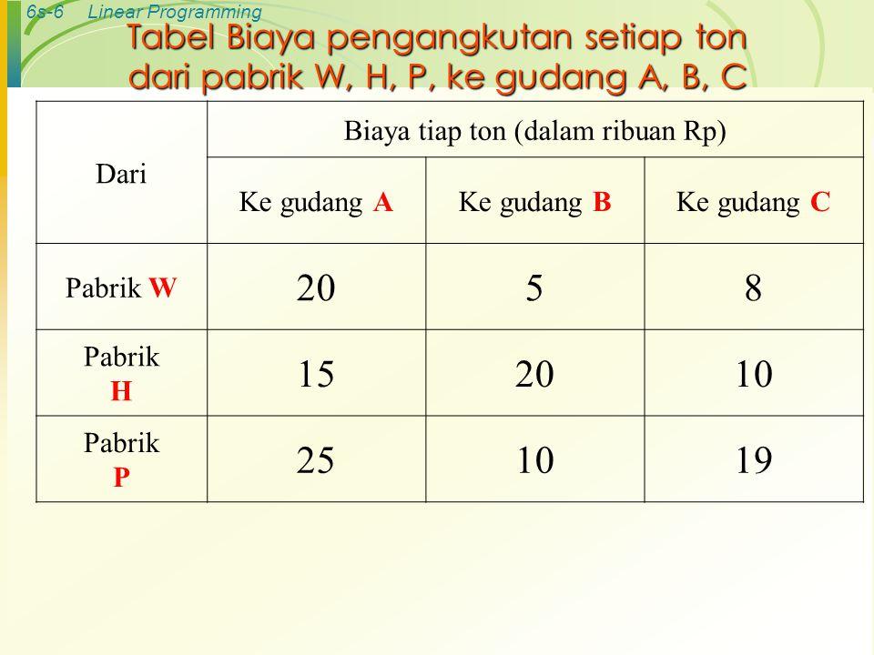 6s-6Linear Programming Tabel Biaya pengangkutan setiap ton dari pabrik W, H, P, ke gudang A, B, C Dari Biaya tiap ton (dalam ribuan Rp) Ke gudang AKe