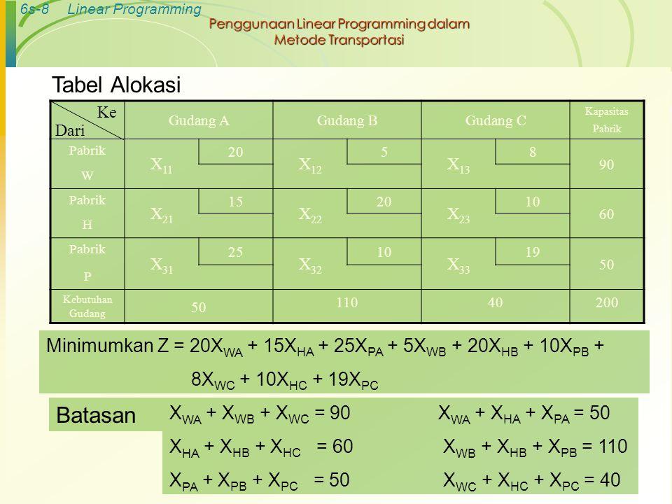 6s-8Linear Programming Penggunaan Linear Programming dalam Metode Transportasi Gudang AGudang BGudang C Kapasitas Pabrik Pabrik X 11 20 X 12 5 X 13 8
