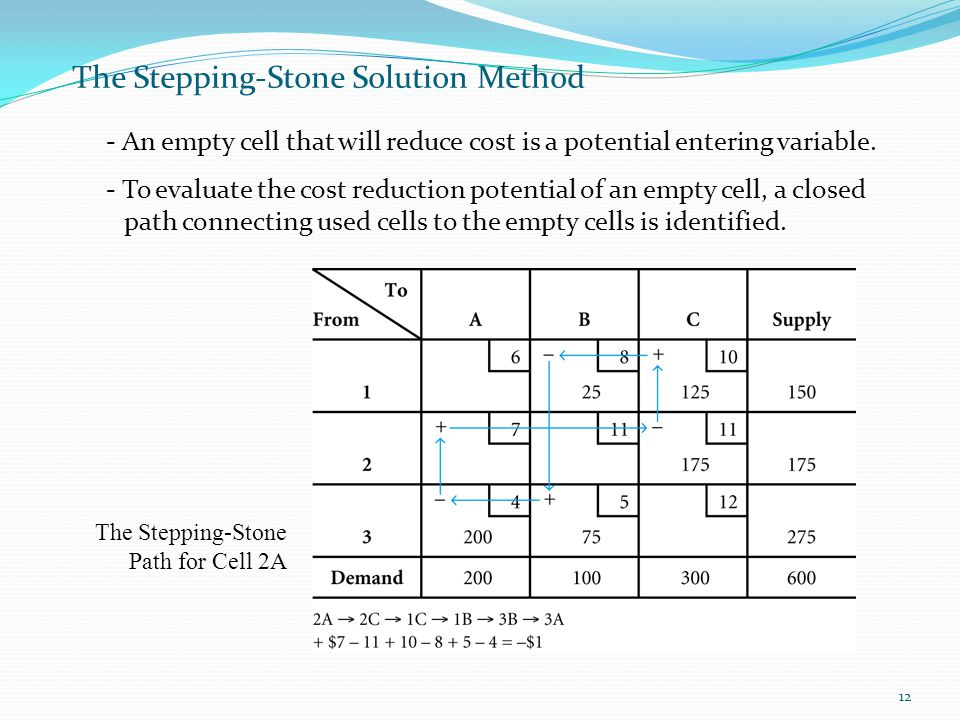 12 The Stepping-Stone Solution Method - An empty cell that will reduce cost is a potential entering variable. - To evaluate the cost reduction potenti