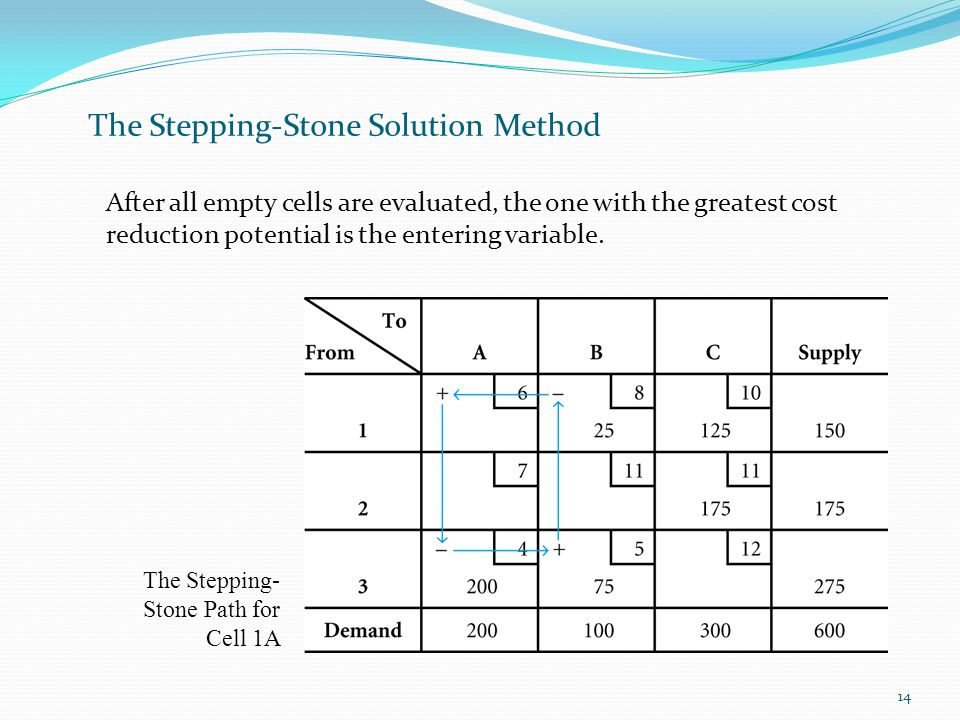 14 The Stepping-Stone Solution Method After all empty cells are evaluated, the one with the greatest cost reduction potential is the entering variable.