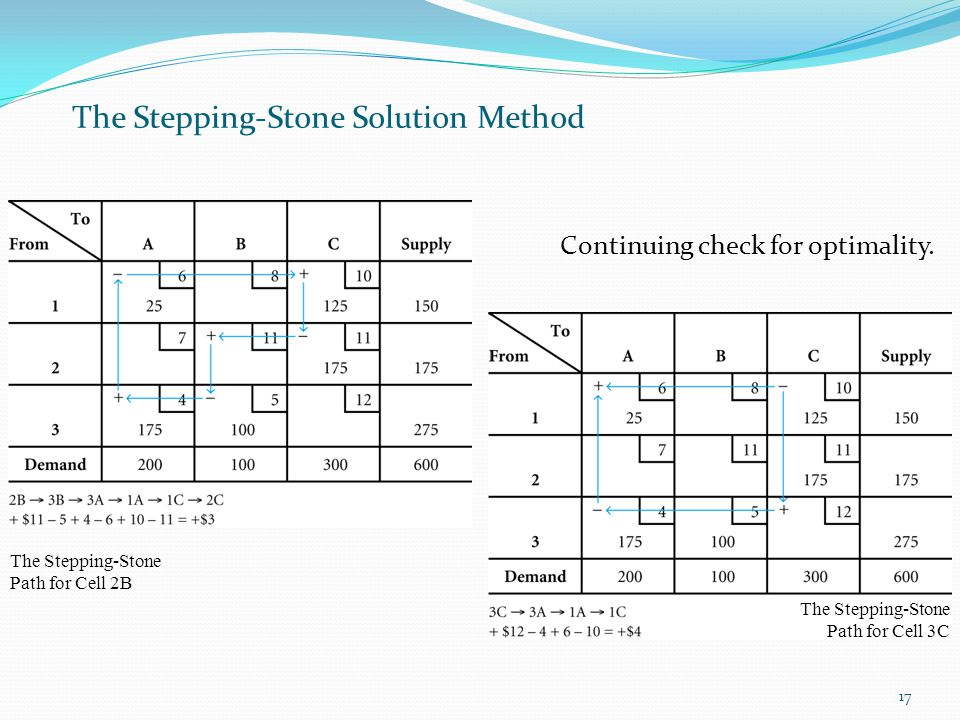 17 The Stepping-Stone Solution Method Continuing check for optimality. The Stepping-Stone Path for Cell 2B The Stepping-Stone Path for Cell 3C