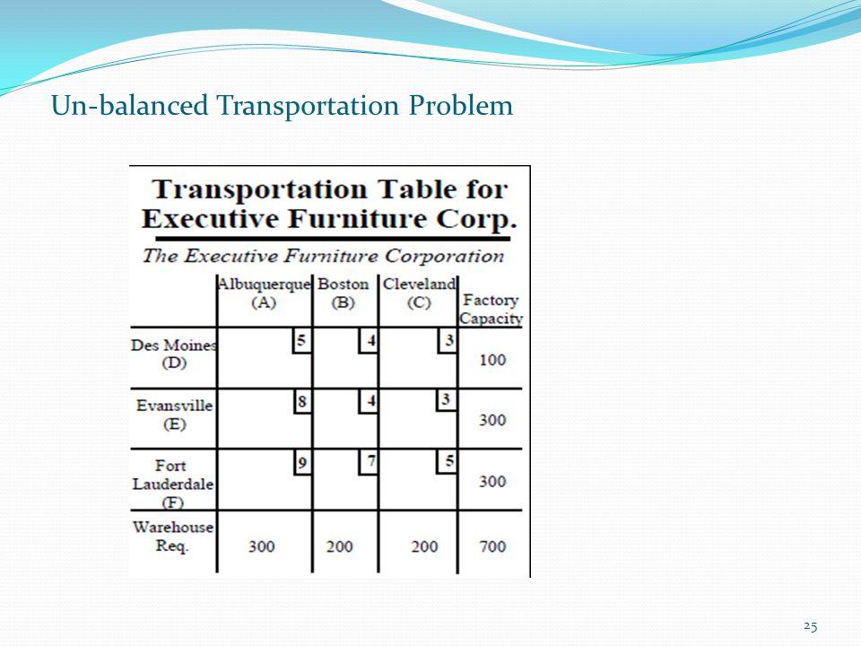 25 Un-balanced Transportation Problem