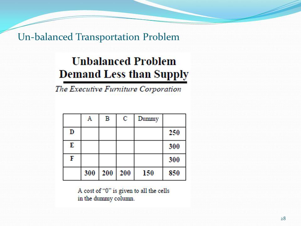 28 Un-balanced Transportation Problem