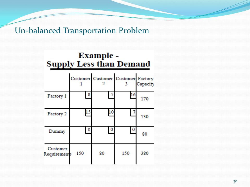 30 Un-balanced Transportation Problem