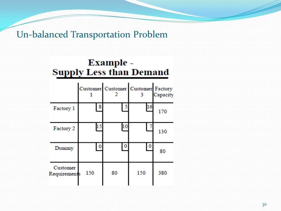 30 Un-balanced Transportation Problem