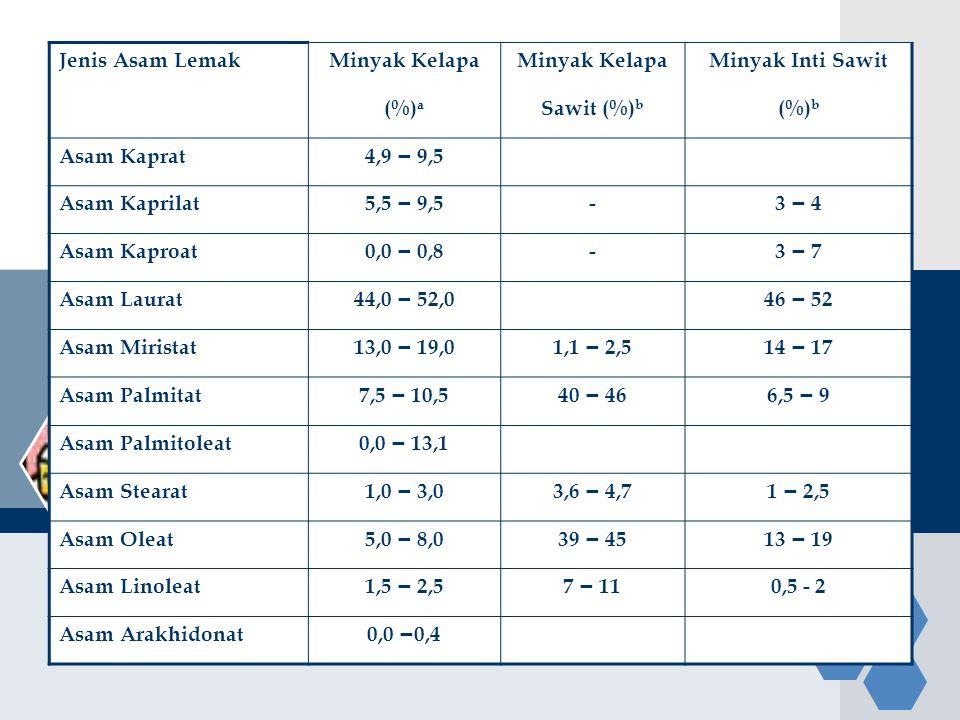 Jenis Asam LemakMinyak Kelapa Minyak Inti Sawit (%) a Sawit (%) b (%) b Asam Kaprat 4,9 – 9,5 Asam Kaprilat 5,5 – 9,5 - 3 – 4 Asam Kaproat 0,0 – 0,8 -