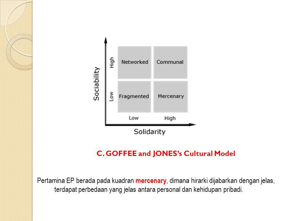 C. GOFFEE and JONES's Cultural Model Pertamina EP berada pada kuadran mercenary, dimana hirarki dijabarkan dengan jelas, terdapat perbedaan yang jelas