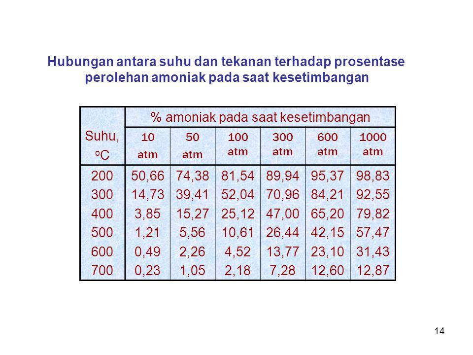 14 Suhu, o C % amoniak pada saat kesetimbangan 10 atm 50 atm 100 atm 300 atm 600 atm 1000 atm 200 300 400 500 600 700 50,66 14,73 3,85 1,21 0,49 0,23