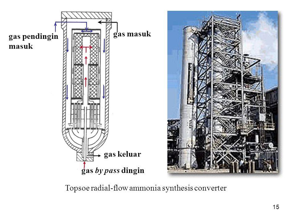 gas masuk gas pendingin masuk gas keluar gas by pass dingin Topsoe radial-flow ammonia synthesis converter 15