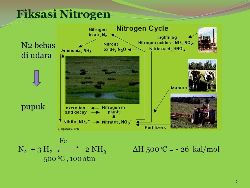 2 Fiksasi Nitrogen N 2 + 3 H 2 2 NH 3 ∆H 500 o C = - 26 kal/mol Fe 500 o C, 100 atm N2 bebas di udara pupuk