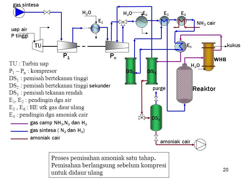 20 DS 2 DS 1 DS 3 TU amoniak cair P1P1 PnPn E1E1 E2E2 E3E3 E4E4 E6E6 H2OH2O H2OH2O NH 3 cair uap air P tinggi gas sintesa purge TU : Turbin uap P 1 –