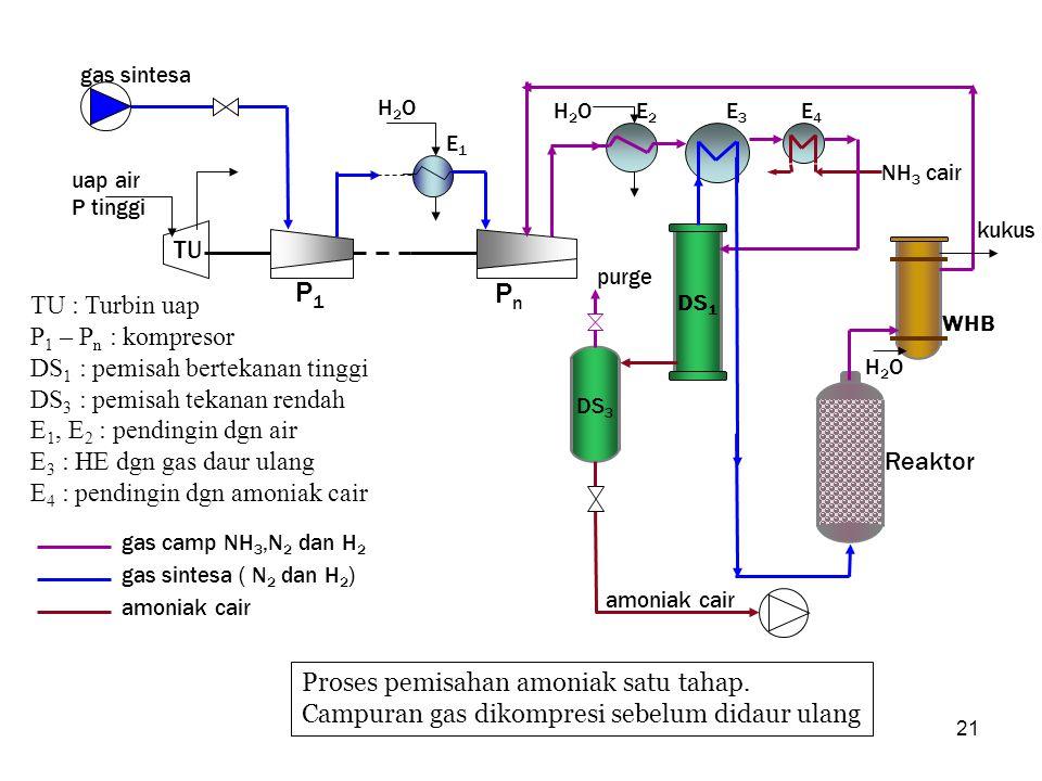 21 Proses pemisahan amoniak satu tahap. Campuran gas dikompresi sebelum didaur ulang DS 1 TU P1P1 PnPn E1E1 E2E2 E3E3 E4E4 H2OH2O H2OH2O NH 3 cair uap