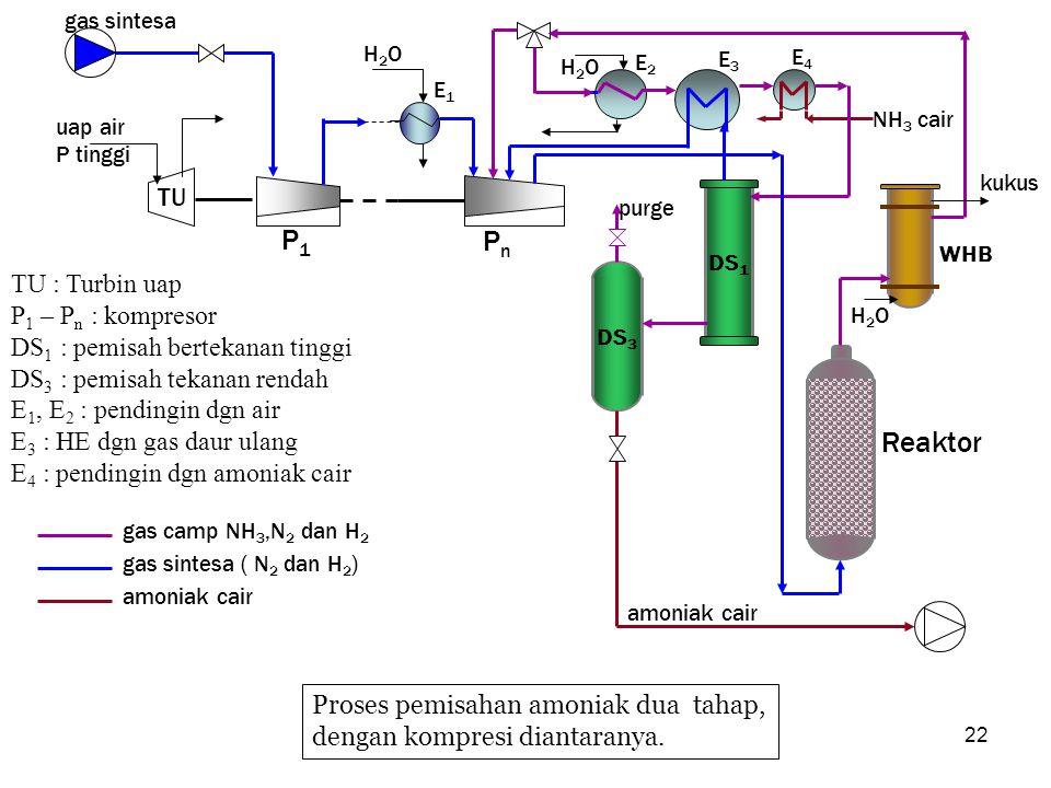 22 Proses pemisahan amoniak dua tahap, dengan kompresi diantaranya. kukus gas camp NH 3,N 2 dan H 2 gas sintesa ( N 2 dan H 2 ) amoniak cair DS 1 TU P