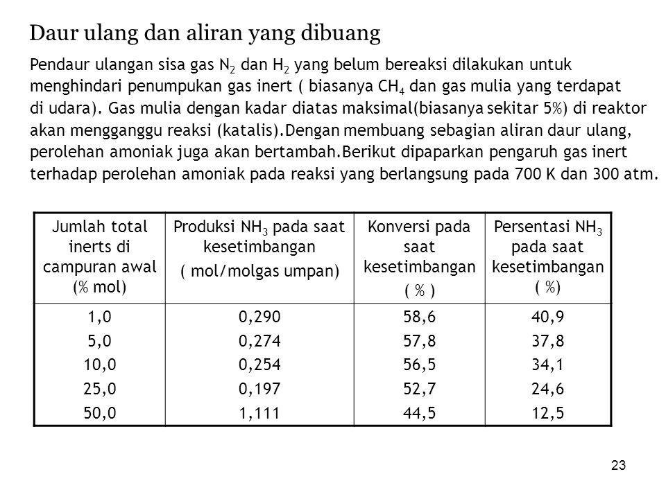 23 Daur ulang dan aliran yang dibuang Pendaur ulangan sisa gas N 2 dan H 2 yang belum bereaksi dilakukan untuk menghindari penumpukan gas inert ( bias