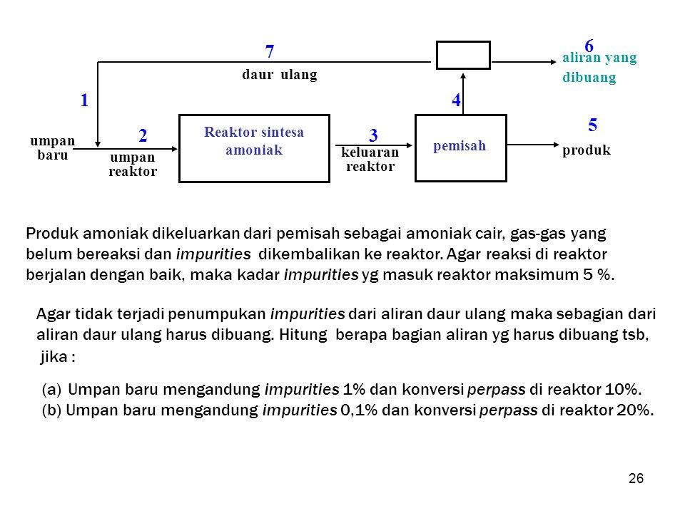 26 umpan baru pemisah produk aliran yang dibuang Reaktor sintesa amoniak daur ulang umpan reaktor keluaran reaktor 23 4 5 6 7 1 Produk amoniak dikelua