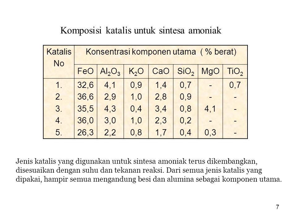 7 Katalis No Konsentrasi komponen utama ( % berat) FeOAl 2 O 3 K2OK2OCaOSiO 2 MgOTiO 2 1. 2. 3. 4. 5. 32,6 36,6 35,5 36,0 26,3 4,1 2,9 4,3 3,0 2,2 0,9