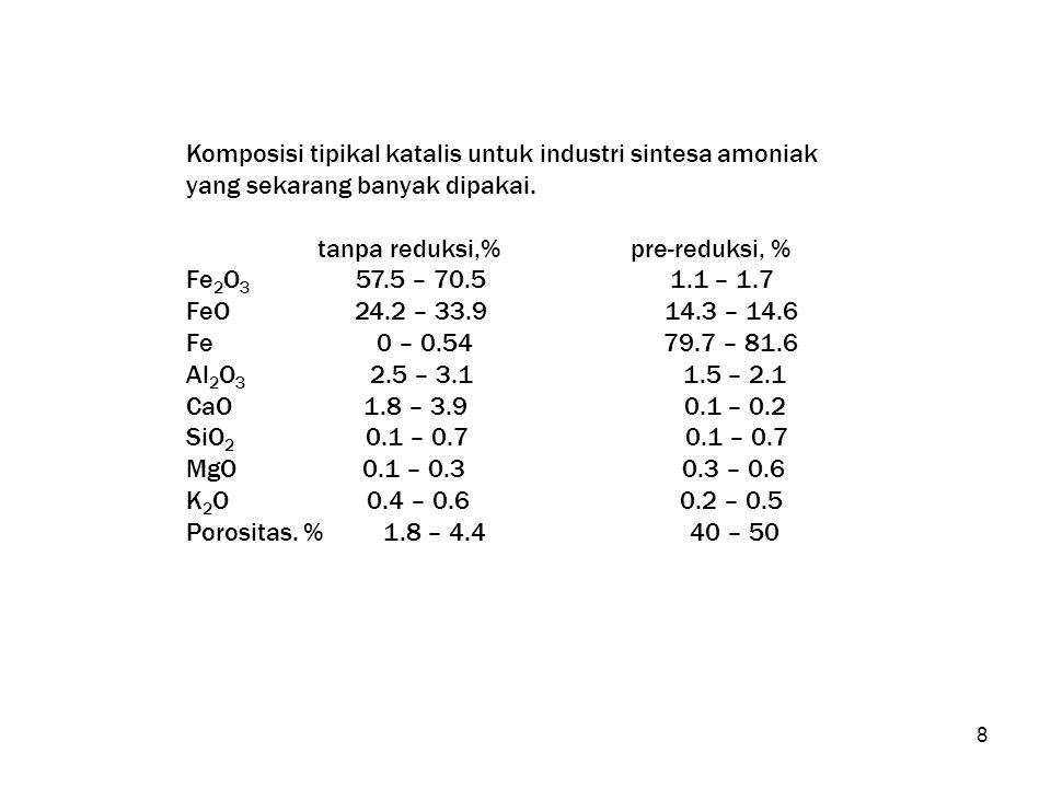 8 Komposisi tipikal katalis untuk industri sintesa amoniak yang sekarang banyak dipakai. tanpa reduksi,% pre-reduksi, % Fe 2 O 3 57.5 – 70.5 1.1 – 1.7