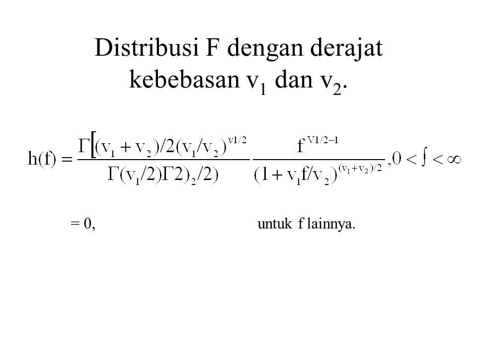 Distribusi F dengan derajat kebebasan v 1 dan v 2. = 0,untuk f lainnya.