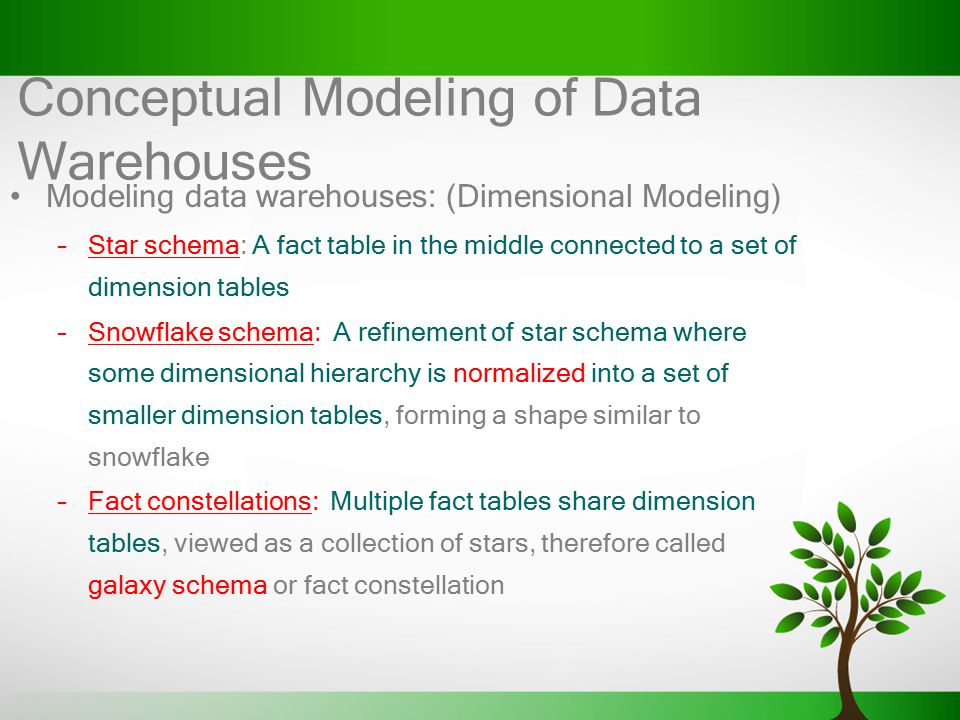 Conceptual Modeling of Data Warehouses Modeling data warehouses: (Dimensional Modeling) –Star schema: A fact table in the middle connected to a set of