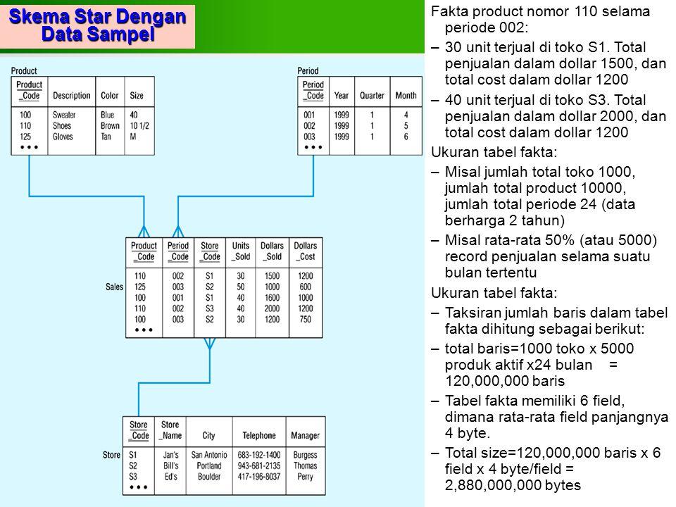 Skema Star Dengan Data Sampel Fakta product nomor 110 selama periode 002: –30 unit terjual di toko S1. Total penjualan dalam dollar 1500, dan total co