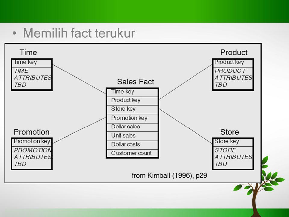 Usaha Retail Memilih fact terukur