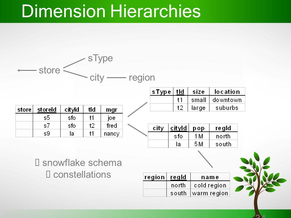 34 Dimension Hierarchies store sType cityregion  snowflake schema  constellations