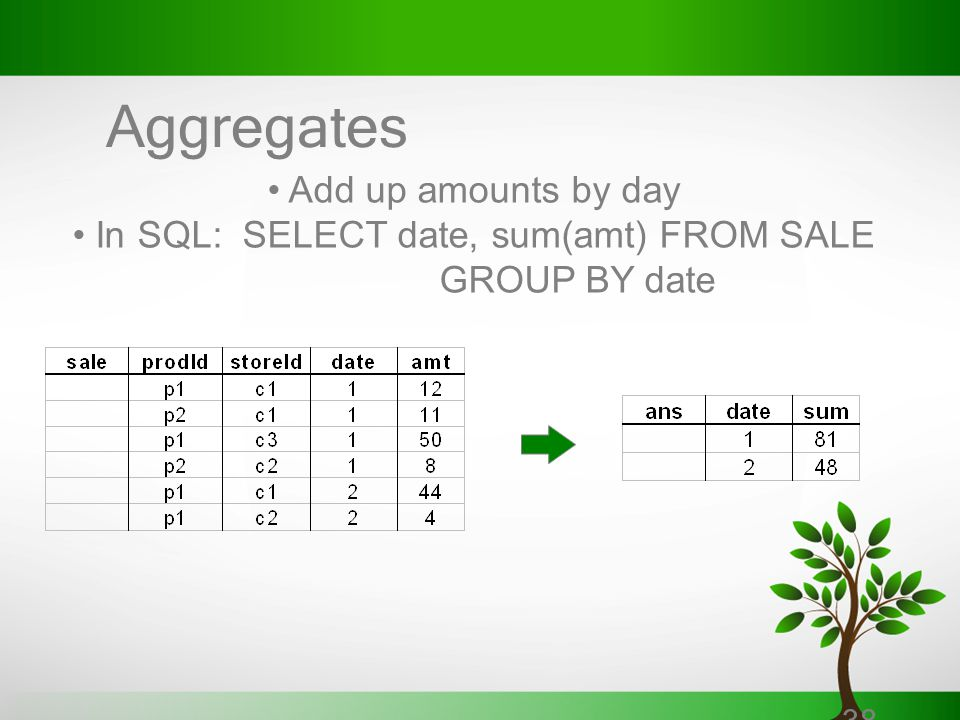 38 Aggregates Add up amounts by day In SQL: SELECT date, sum(amt) FROM SALE GROUP BY date