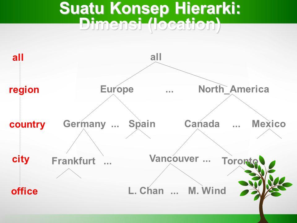 Suatu Konsep Hierarki: Dimensi (location) all EuropeNorth_America MexicoCanadaSpainGermany Vancouver M. WindL. Chan... all region office country Toron