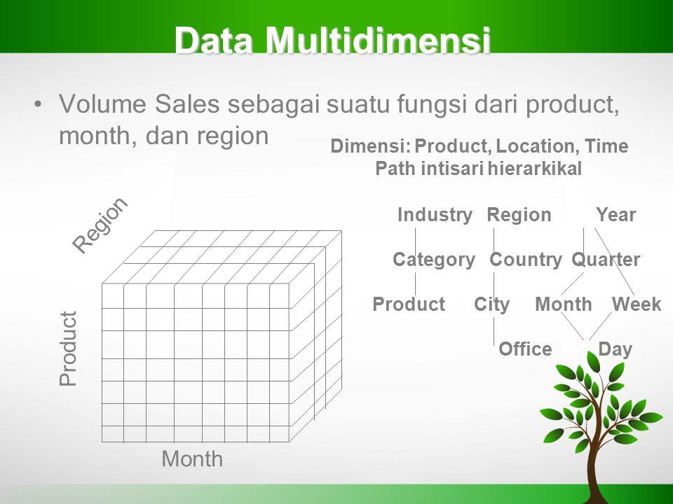 Data Multidimensi Volume Sales sebagai suatu fungsi dari product, month, dan region Product Region Month Dimensi: Product, Location, Time Path intisar