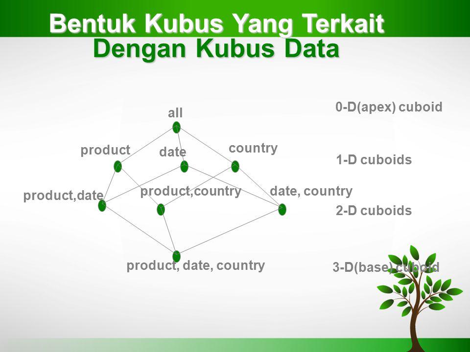 Bentuk Kubus Yang Terkait Dengan Kubus Data all product date country product,date product,countrydate, country product, date, country 0-D(apex) cuboid