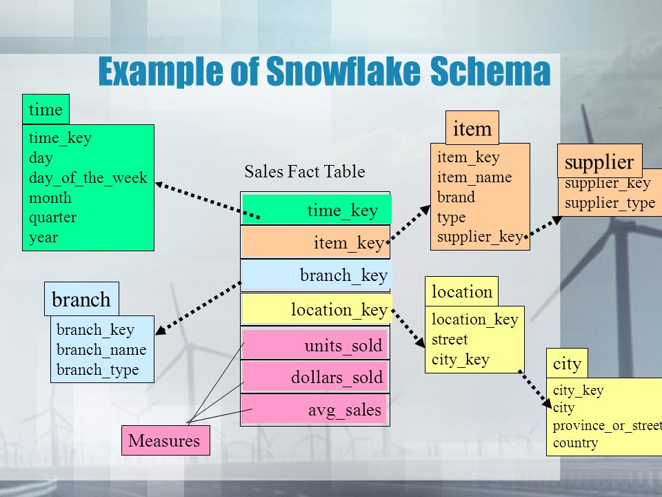 Example of Snowflake Schema time_key day day_of_the_week month quarter year time location_key street city_key location Sales Fact Table time_key item_