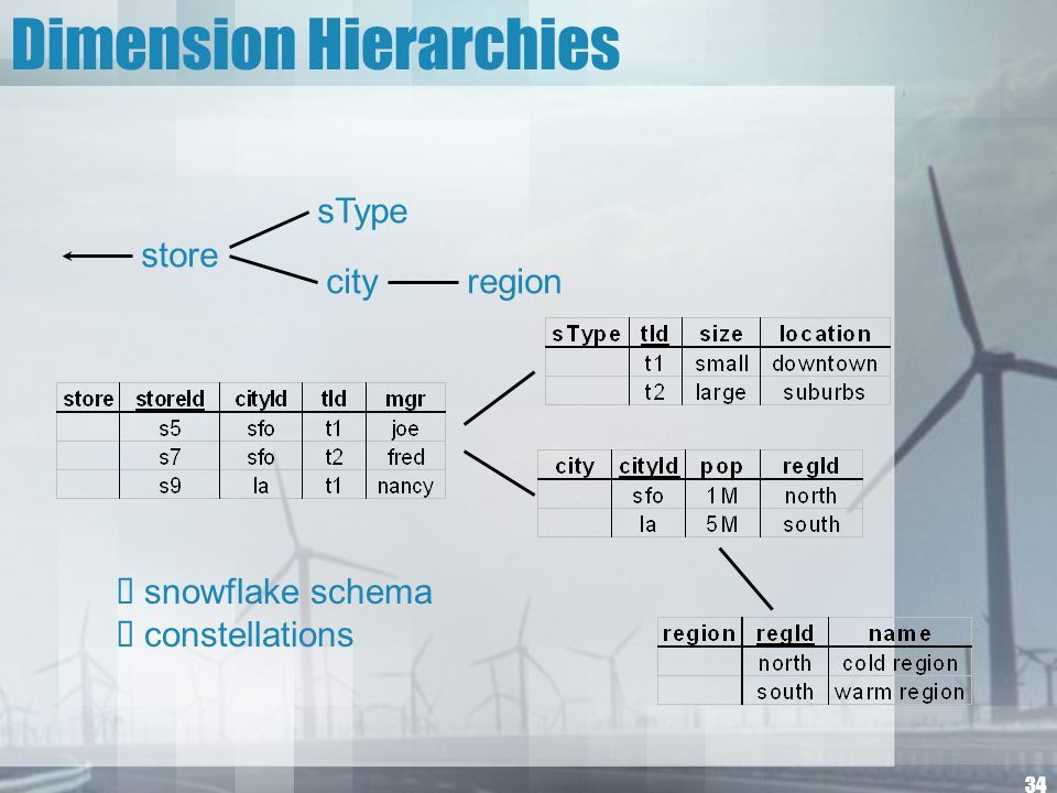 34 Dimension Hierarchies store sType cityregion  snowflake schema  constellations