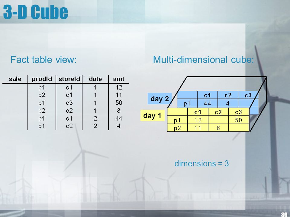 36 3-D Cube day 2 day 1 dimensions = 3 Multi-dimensional cube:Fact table view: