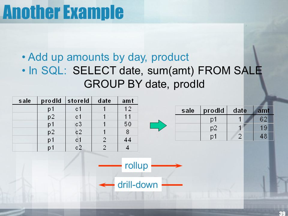 39 Another Example Add up amounts by day, product In SQL: SELECT date, sum(amt) FROM SALE GROUP BY date, prodId drill-down rollup