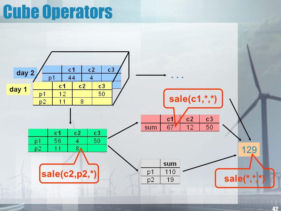 42 Cube Operators day 2 day 1 129... sale(c1,*,*) sale(*,*,*) sale(c2,p2,*)