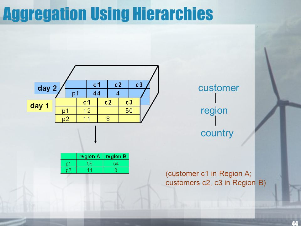 44 Aggregation Using Hierarchies day 2 day 1 customer region country (customer c1 in Region A; customers c2, c3 in Region B)