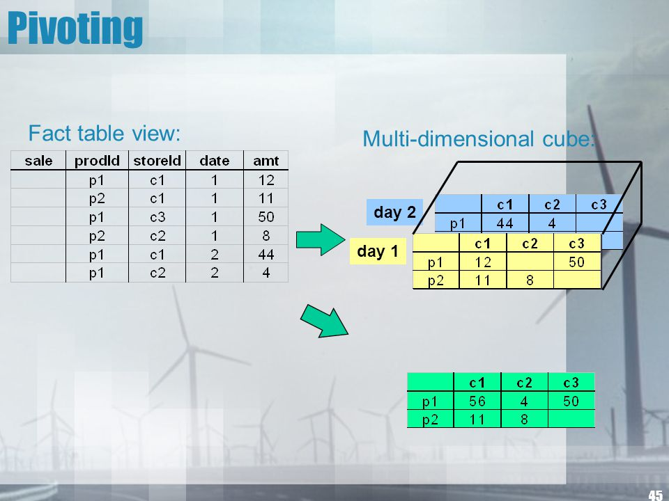45 Pivoting day 2 day 1 Multi-dimensional cube: Fact table view: